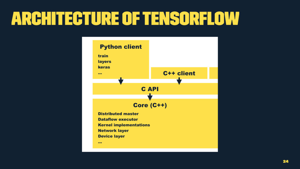 Architecture of TensorFlow 24
