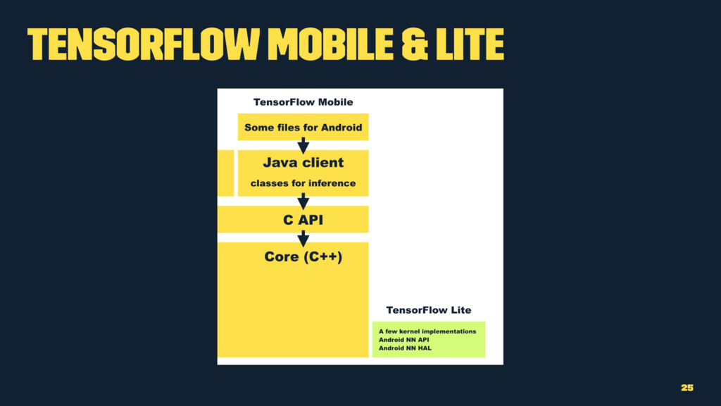 TensorFlow Mobile & Lite 25