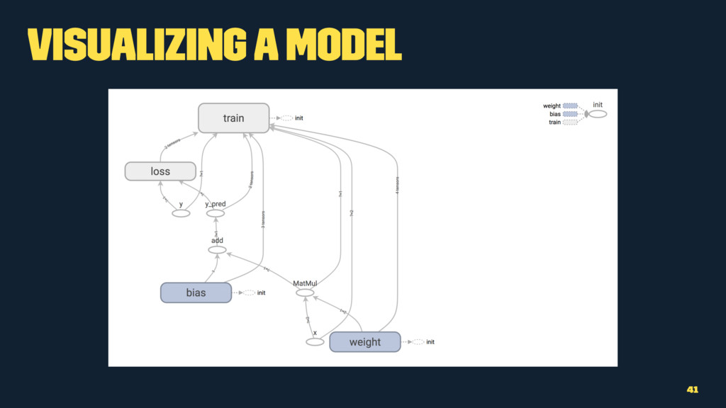 Visualizing a Model 41