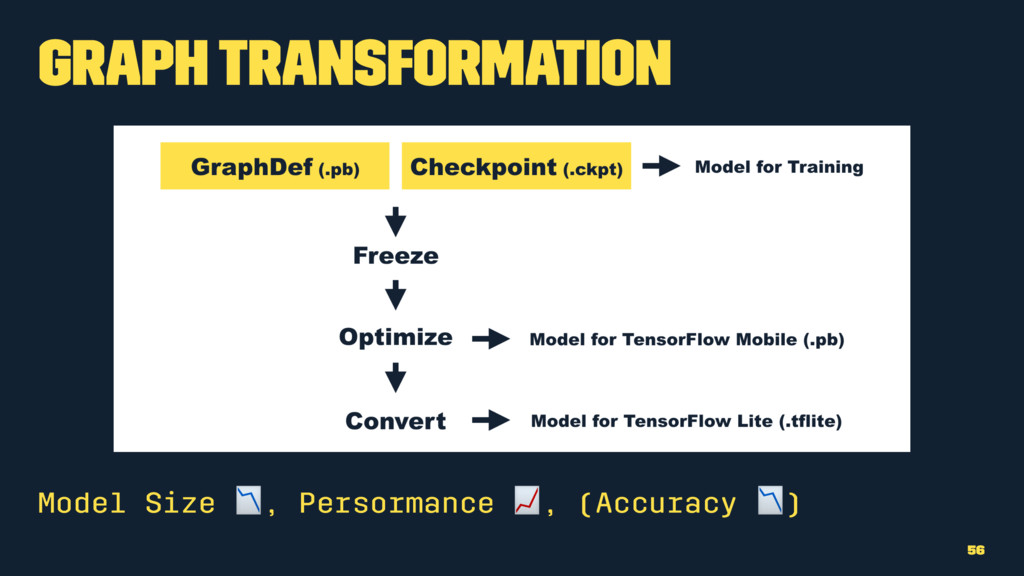 Graph Transformation Model Size !, Persormance ...