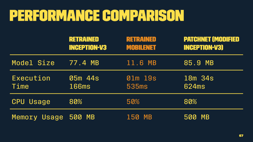 Performance Comparison Retrained Inception-v3 R...