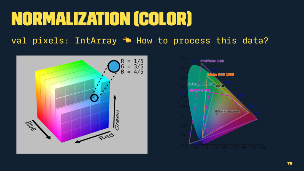 Normalization (Color) val pixels: IntArray ! Ho...