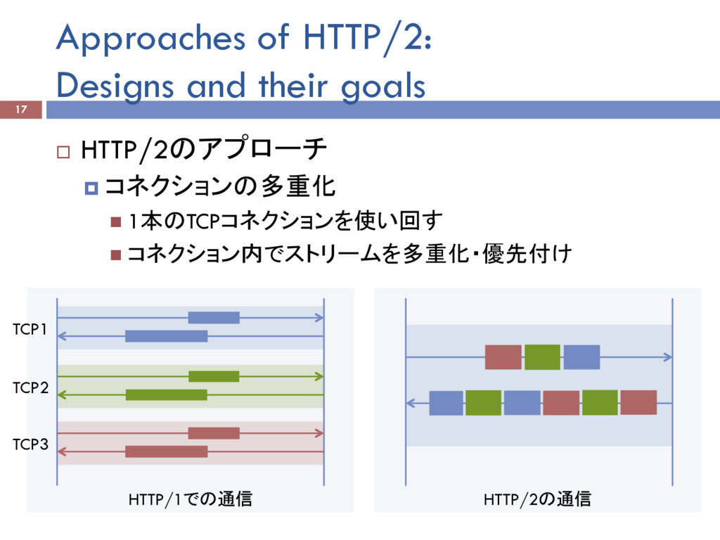 HTTP/1での通信 HTTP/2の通信 Approaches of HTTP/2: Desi...