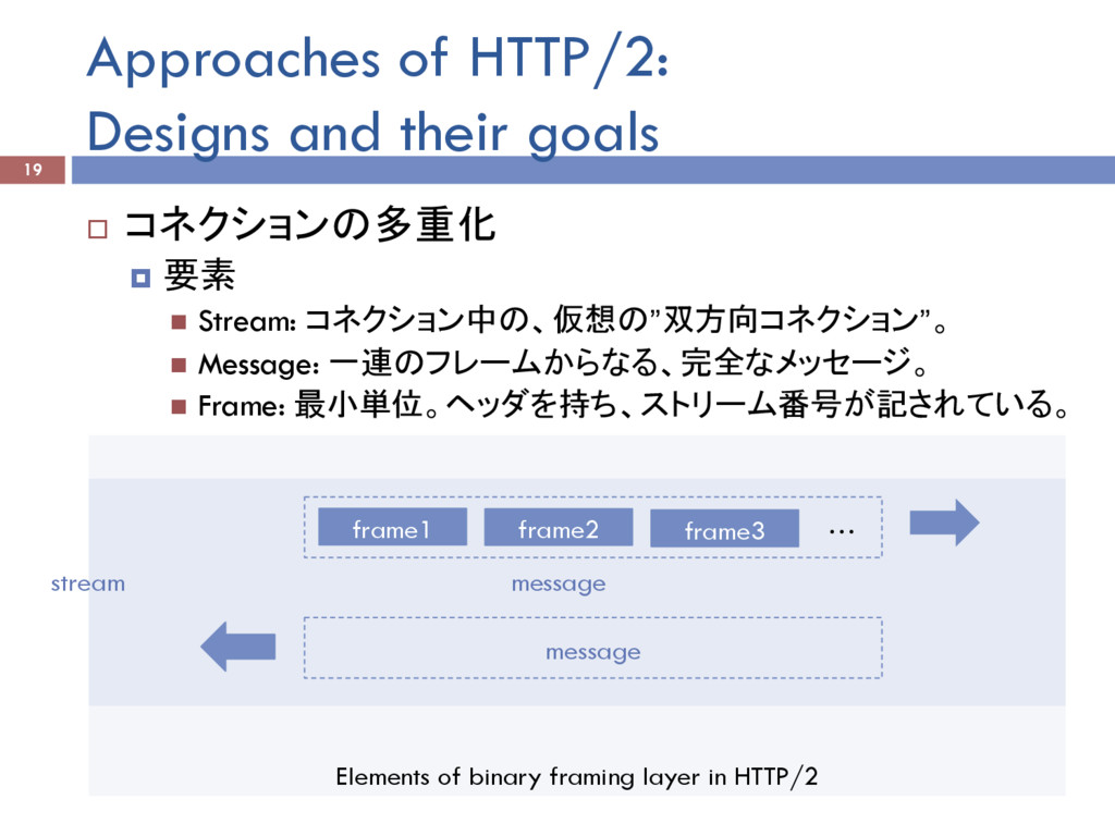 Elements of binary framing layer in HTTP/2 Appr...