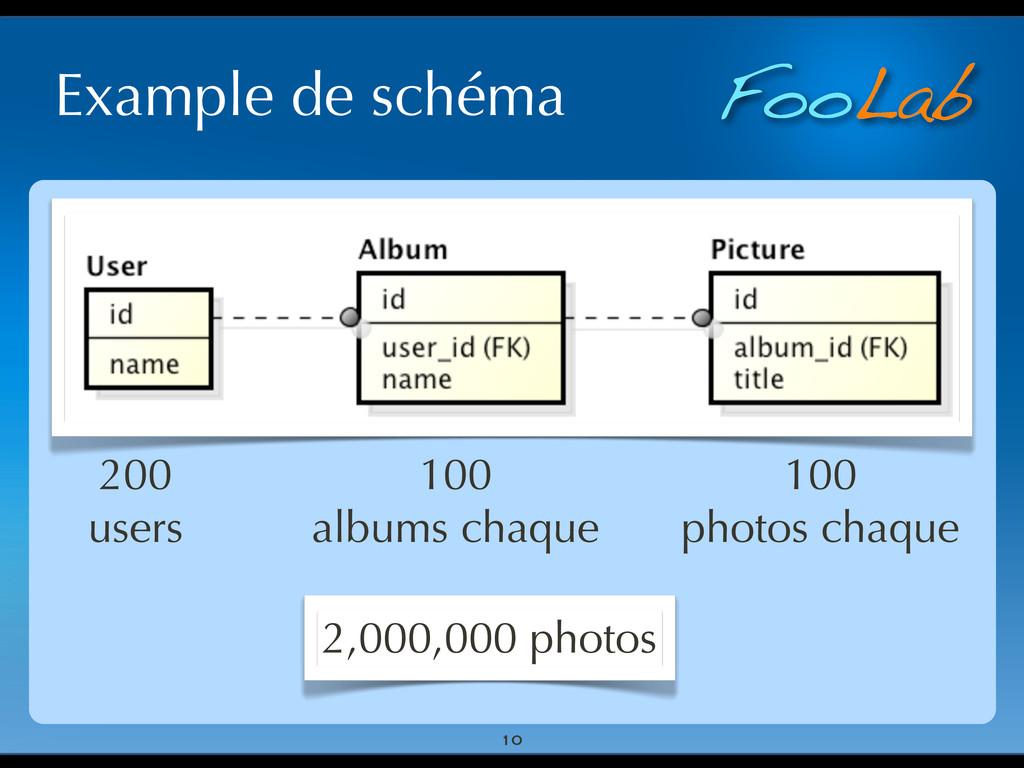 FooLab Example de schéma 10 200 users 100 album...