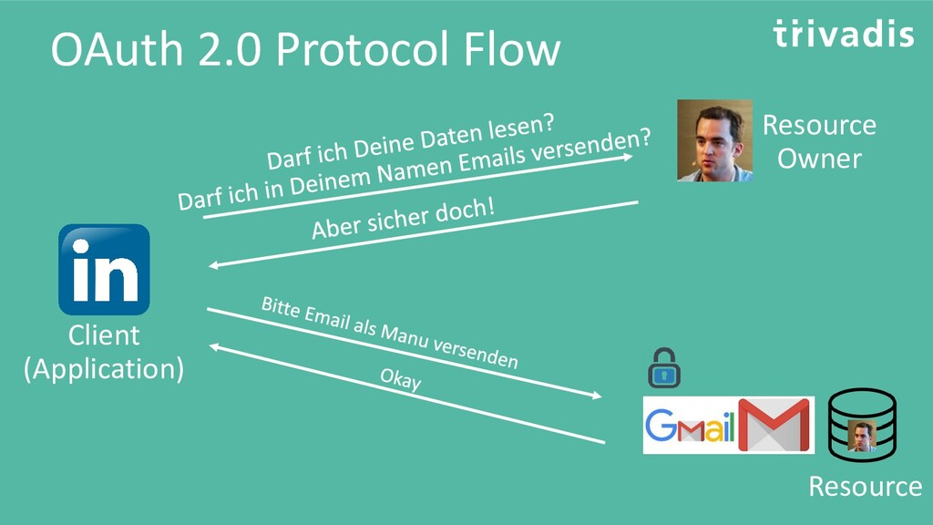 OAuth 2.0 Protocol Flow Resource Owner Client (...