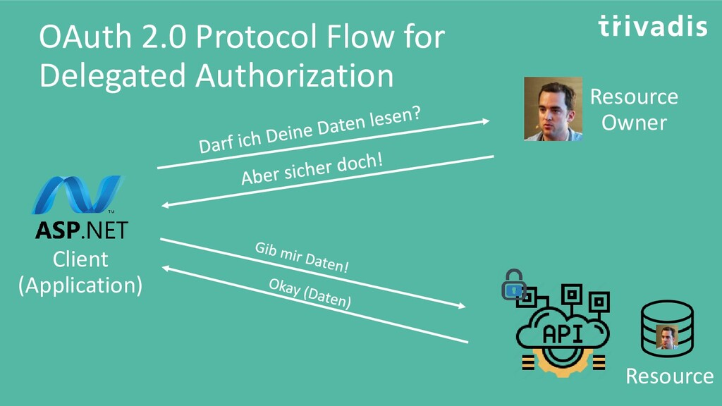 OAuth 2.0 Protocol Flow for Delegated Authoriza...