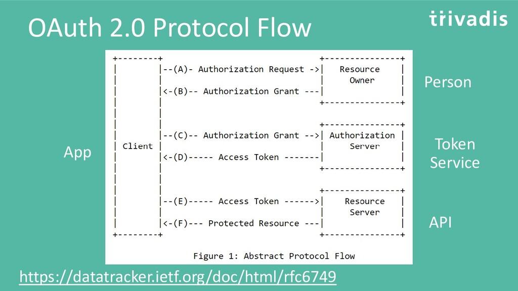 OAuth 2.0 Protocol Flow App Person API Token Se...