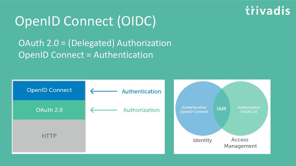 OpenID Connect (OIDC) OAuth 2.0 = (Delegated) A...