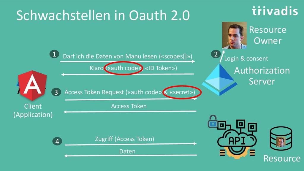 Schwachstellen in Oauth 2.0 Resource Resource O...