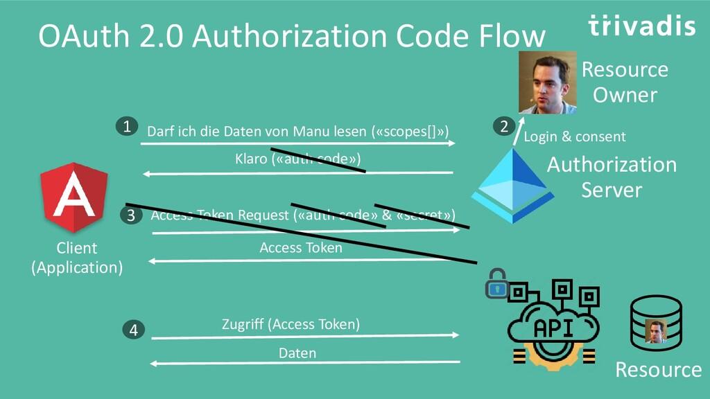 OAuth 2.0 Authorization Code Flow Resource Reso...