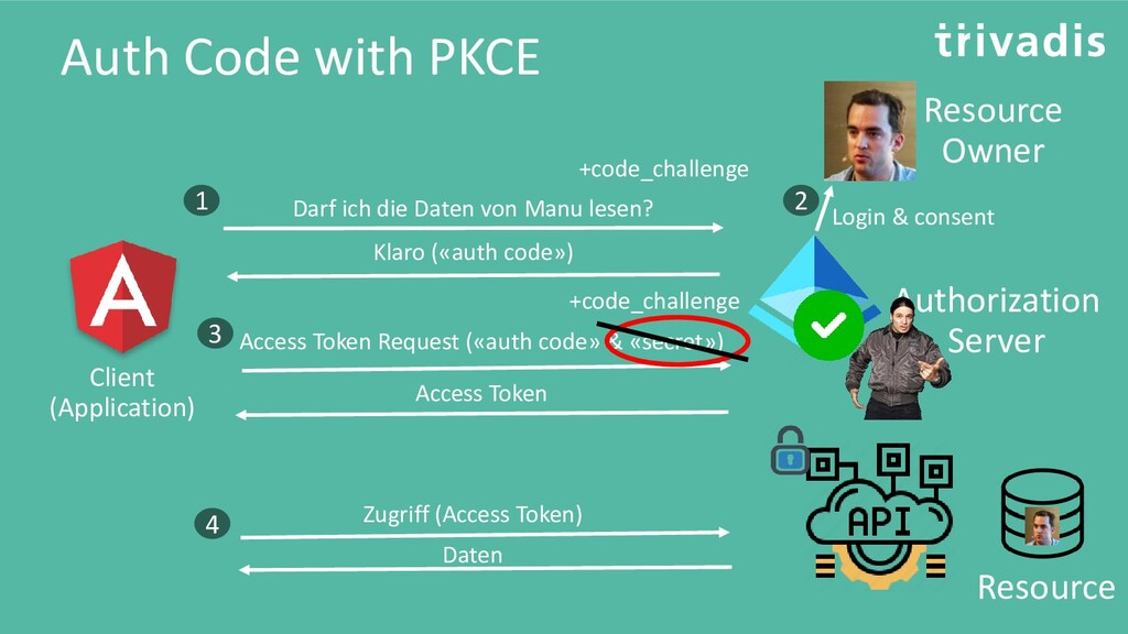 Auth Code with PKCE Resource Resource Owner Cli...