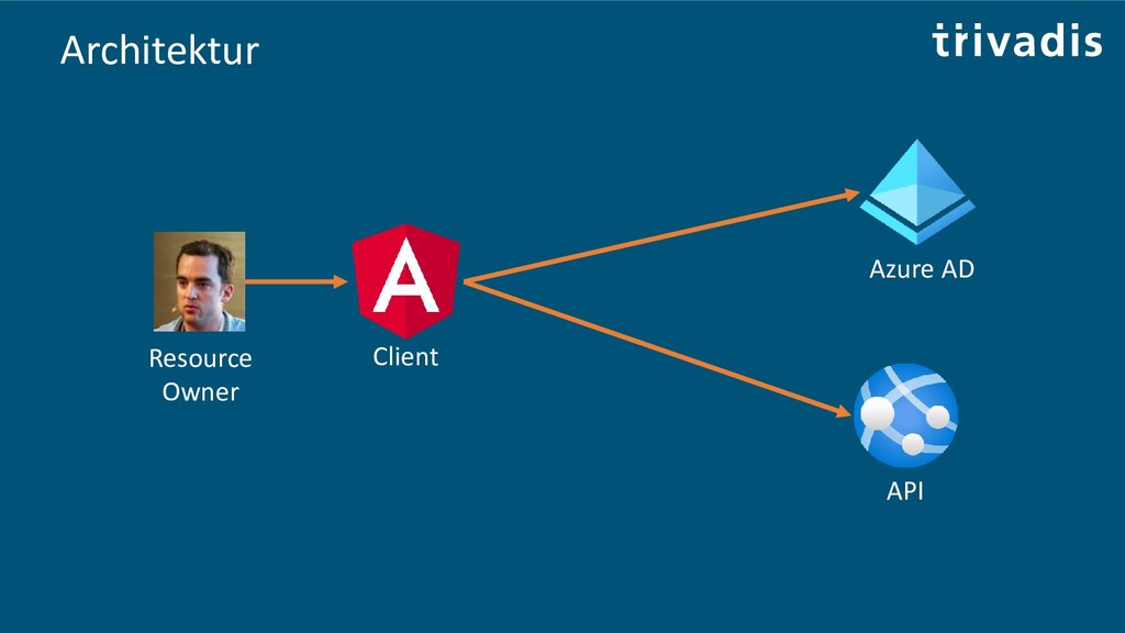 Client Resource Owner Azure AD API Architektur