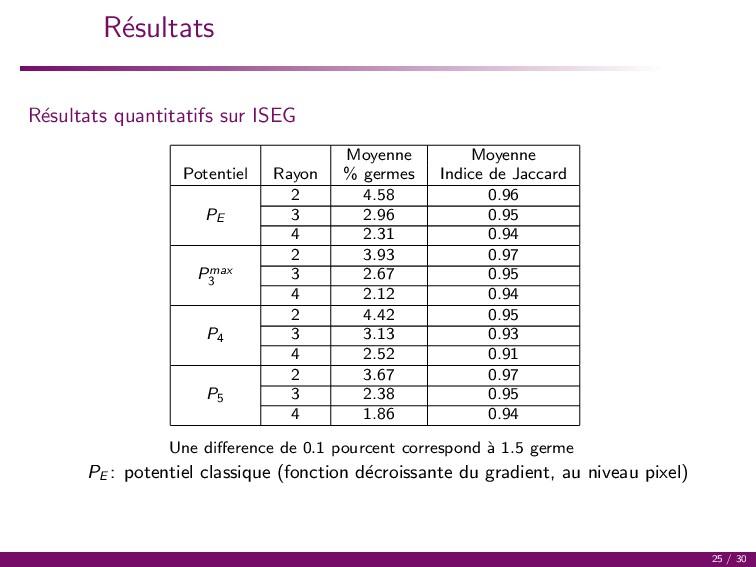 R´ esultats R´ esultats quantitatifs sur ISEG M...