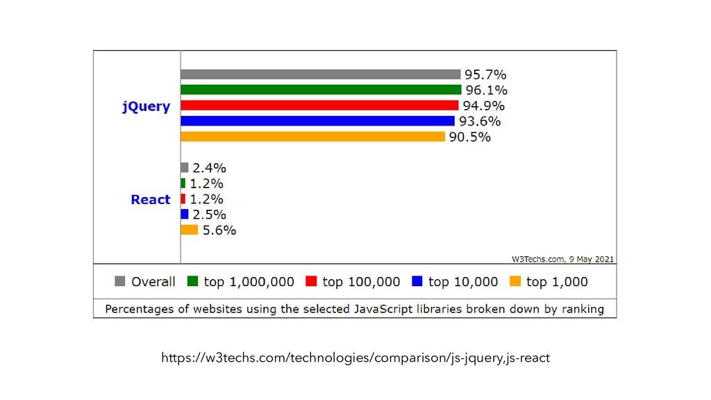 https://w3techs.com/technologies/comparison/js-...