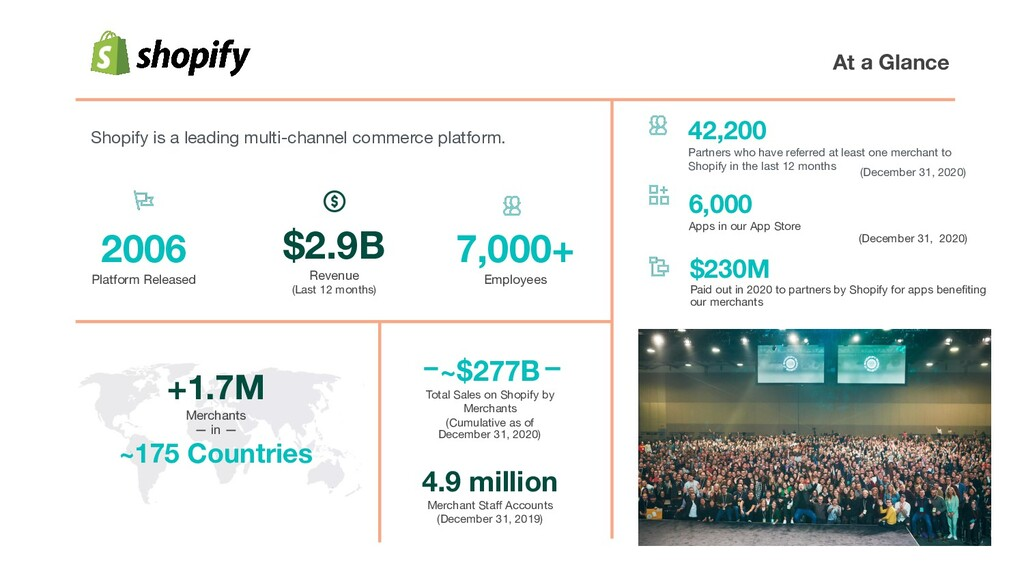 Shopify is a leading multi-channel commerce pla...