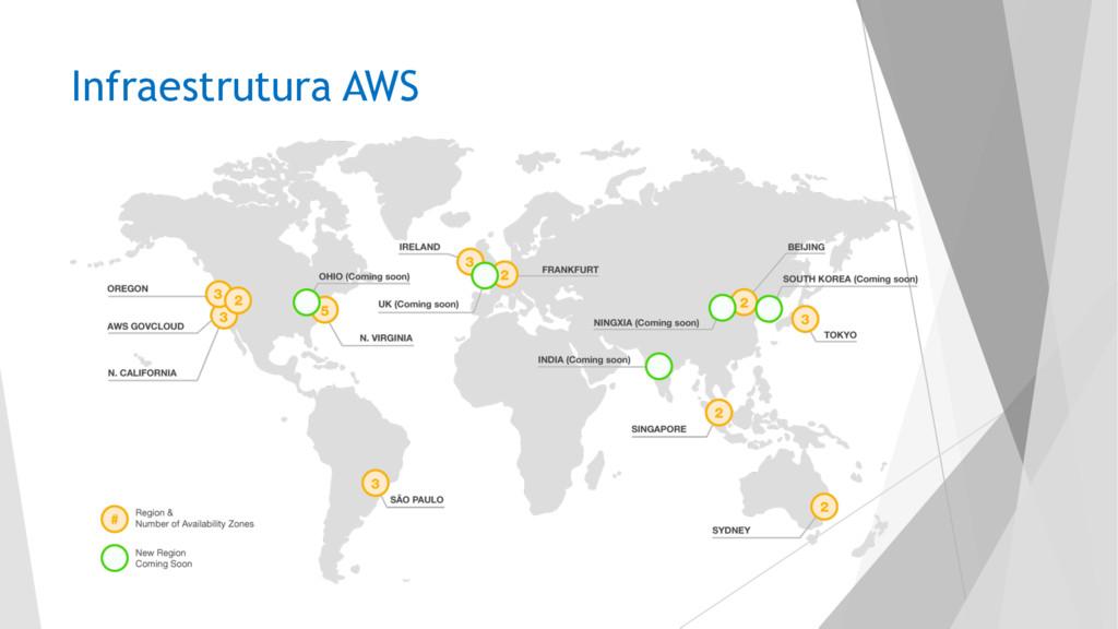Infraestrutura AWS