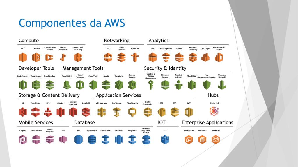 Networking Analytics Compute Storage & Content ...