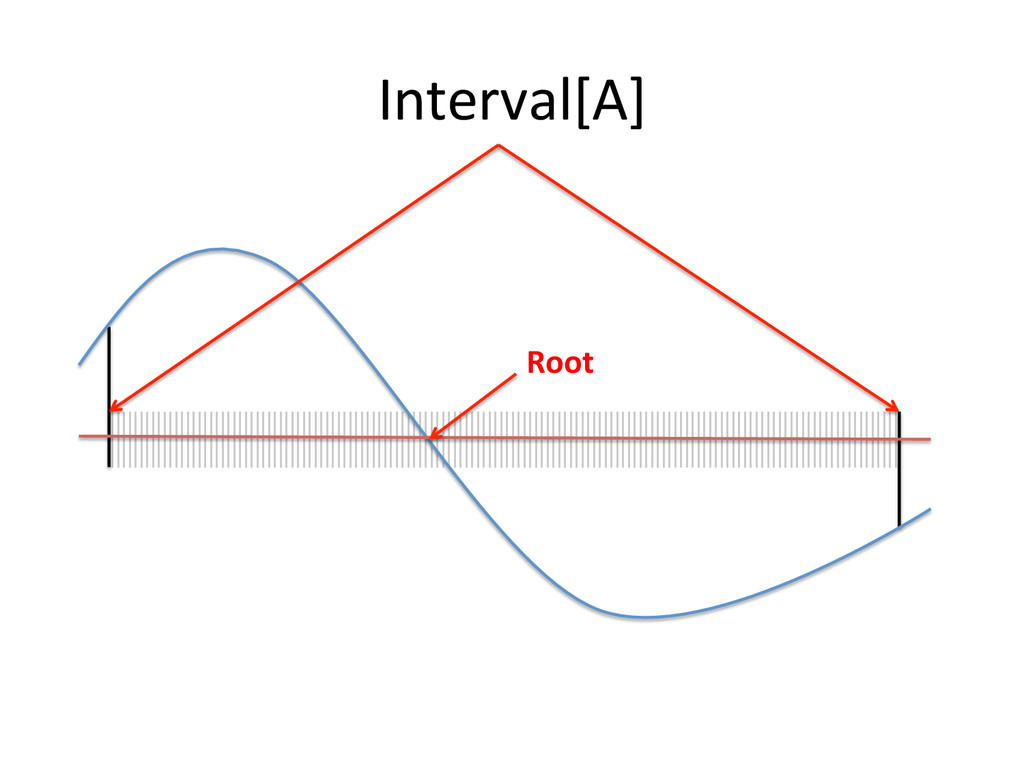 Interval[A]  Root