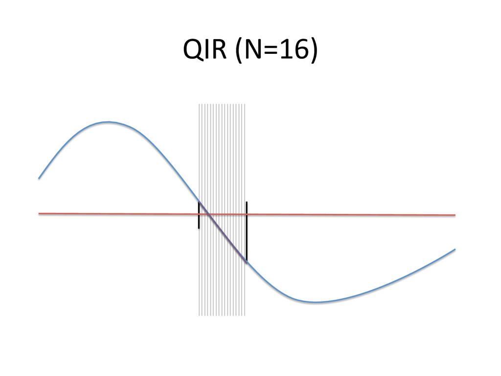 QIR (N=16)