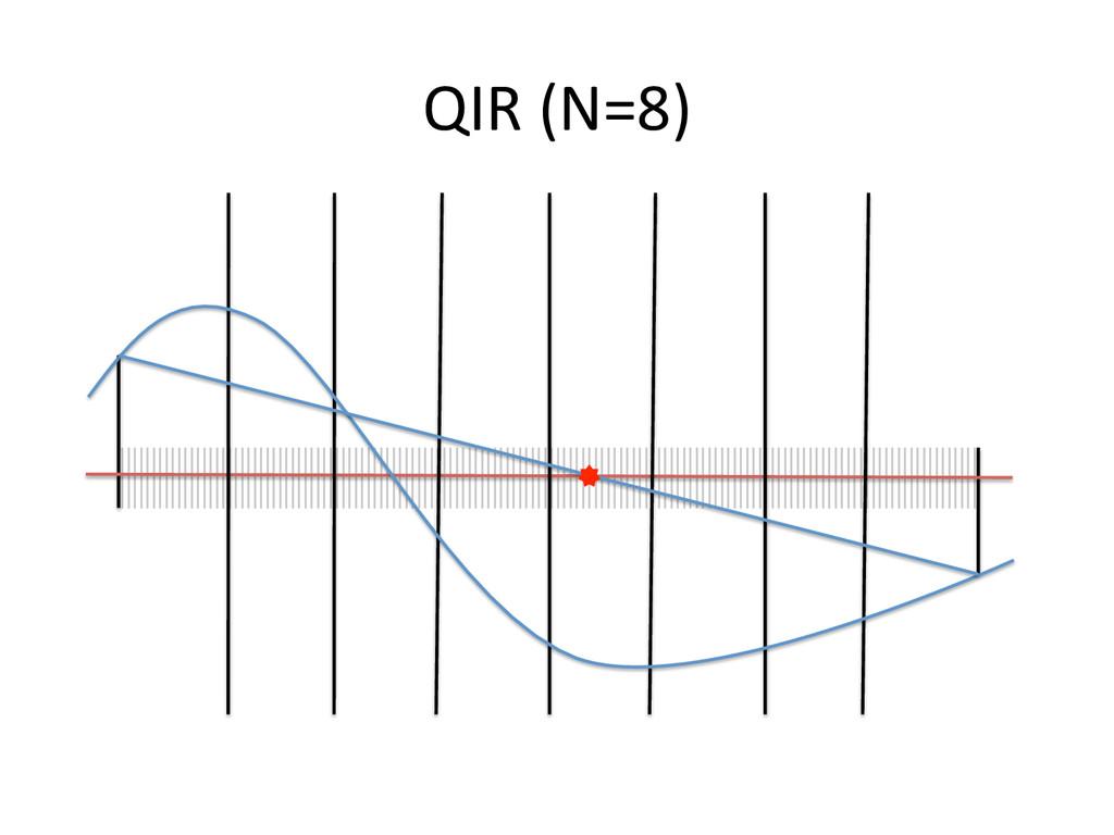 QIR (N=8)