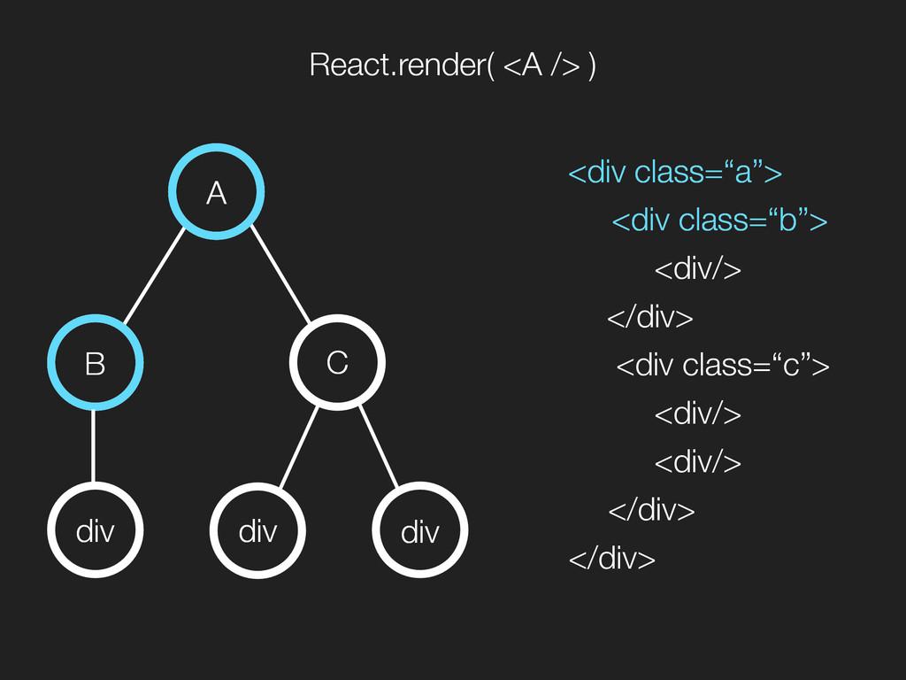 A B C div div div React.render( <A /> ) <div cl...