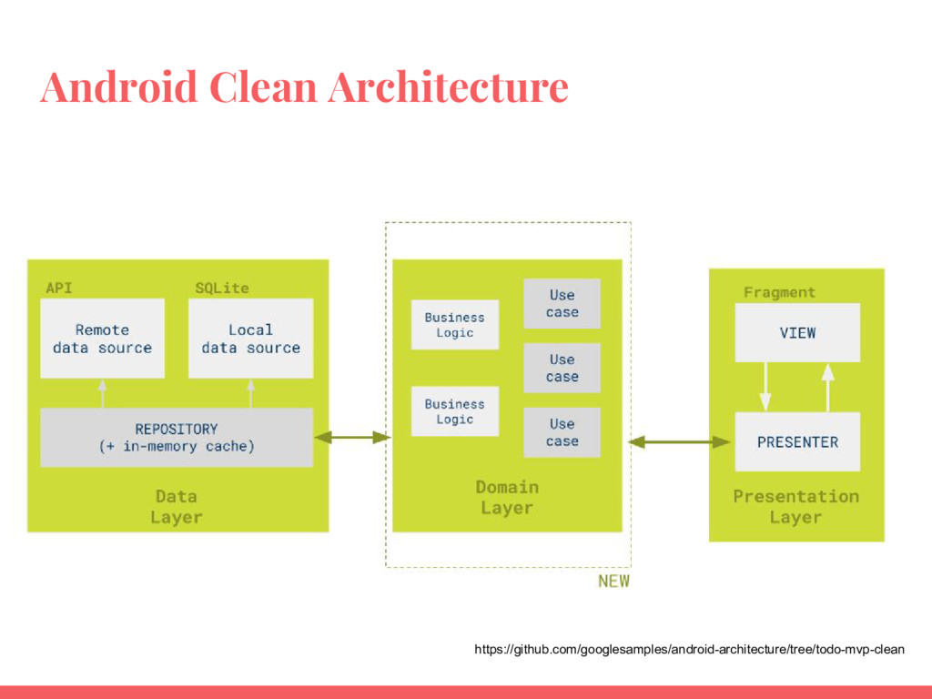 Android Clean Architecture https://github.com/g...