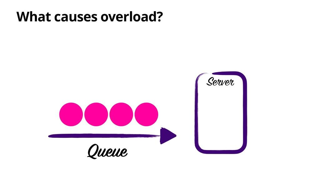 What causes overload? Server Queue