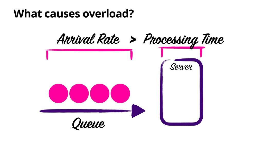 What causes overload? Server Queue Processing T...