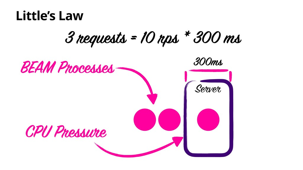 Little's Law Server 3 requests = 10 rps * 300 m...