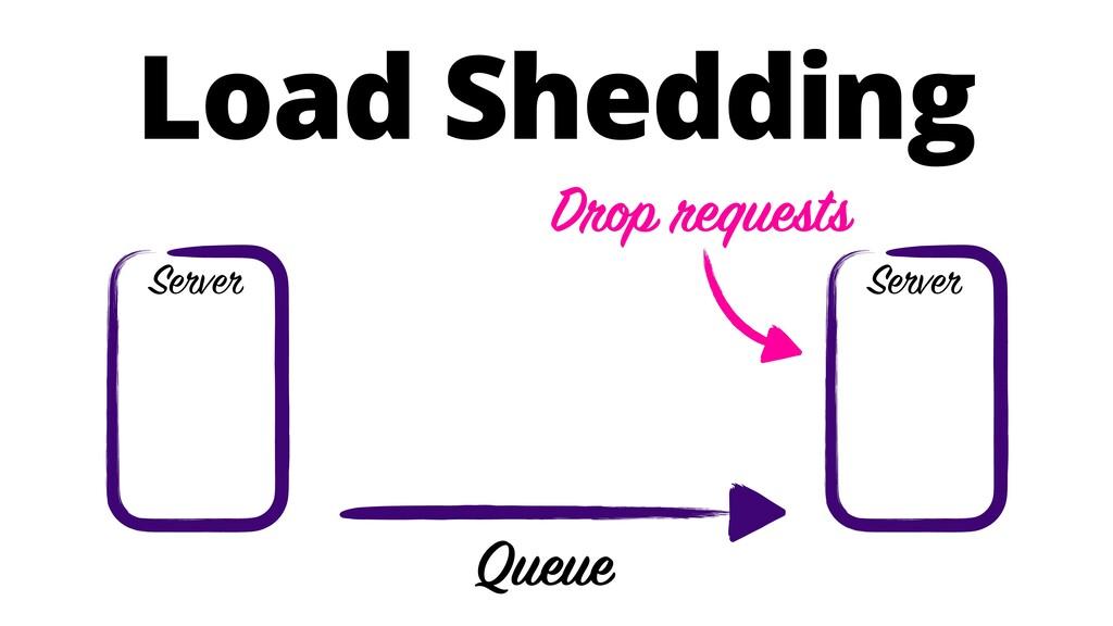 Load Shedding Server Queue Server Drop requests