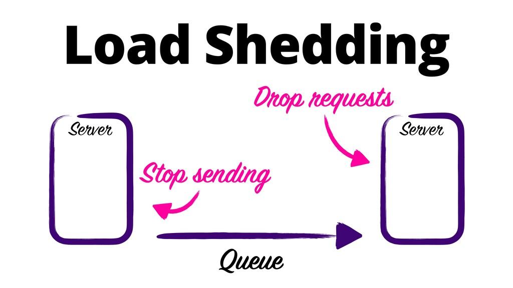 Load Shedding Server Queue Server Drop requests...
