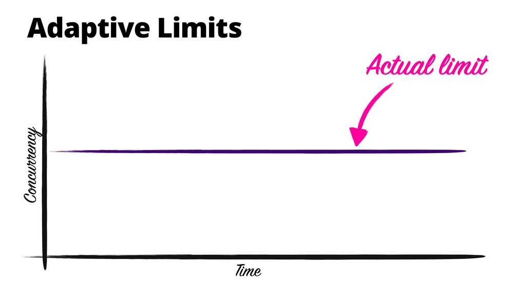 Adaptive Limits Actual limit Time Concurrency