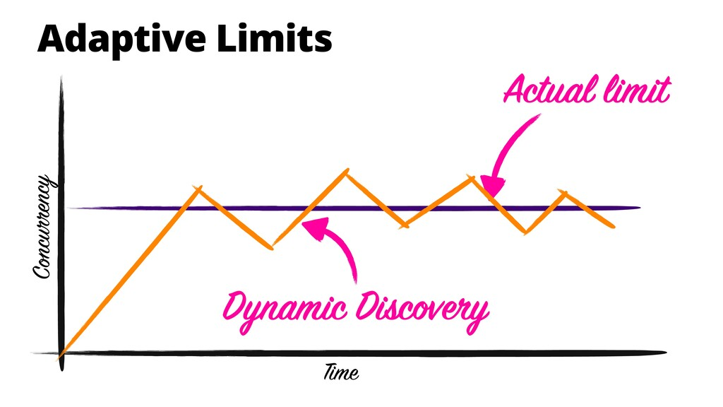Adaptive Limits Actual limit Dynamic Discovery ...