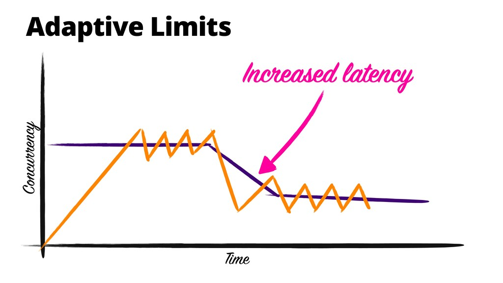 Adaptive Limits Time Concurrency Increased late...