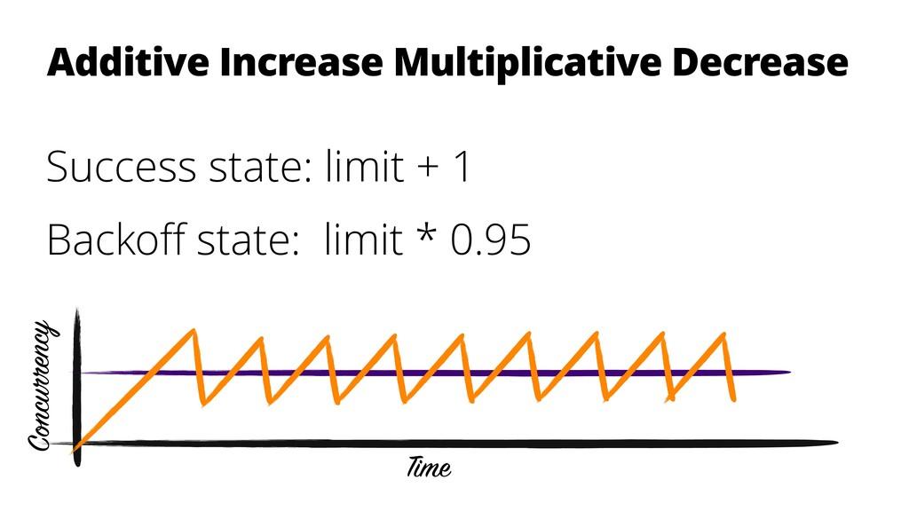 Additive Increase Multiplicative Decrease Succe...