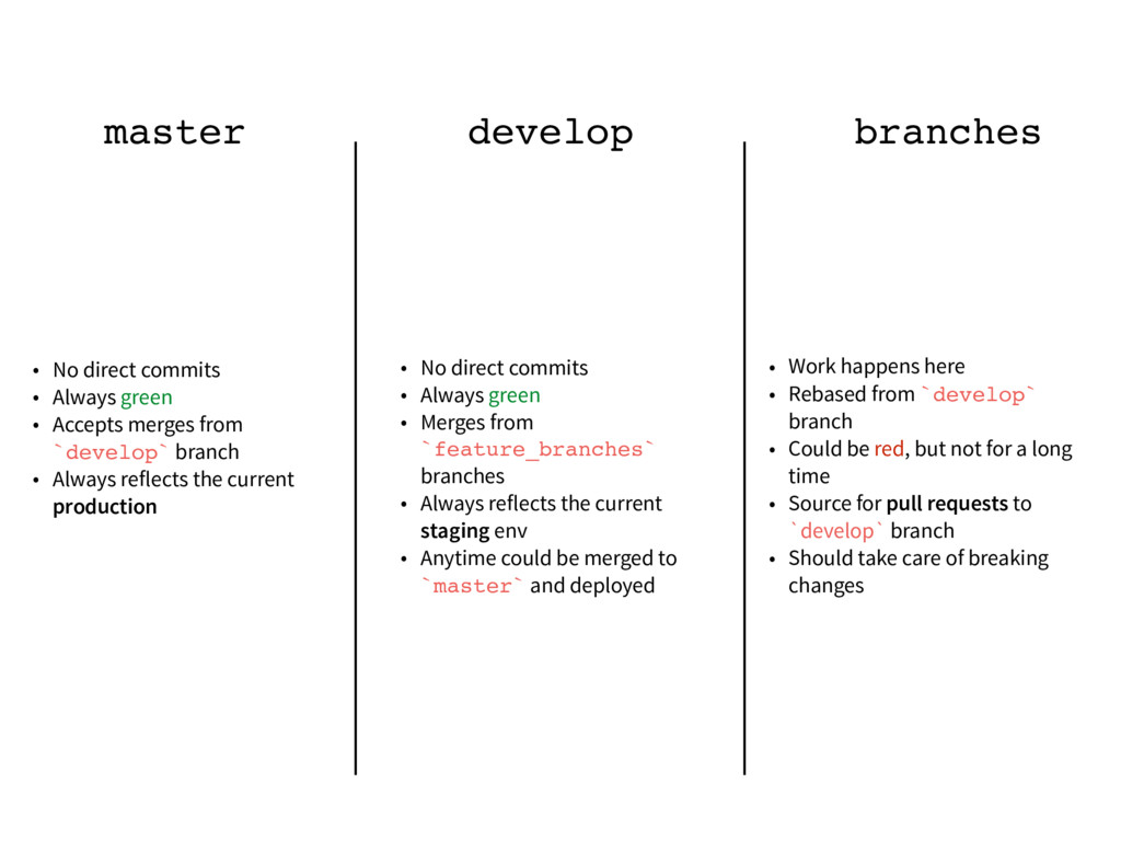 master develop branches • No direct commits • A...