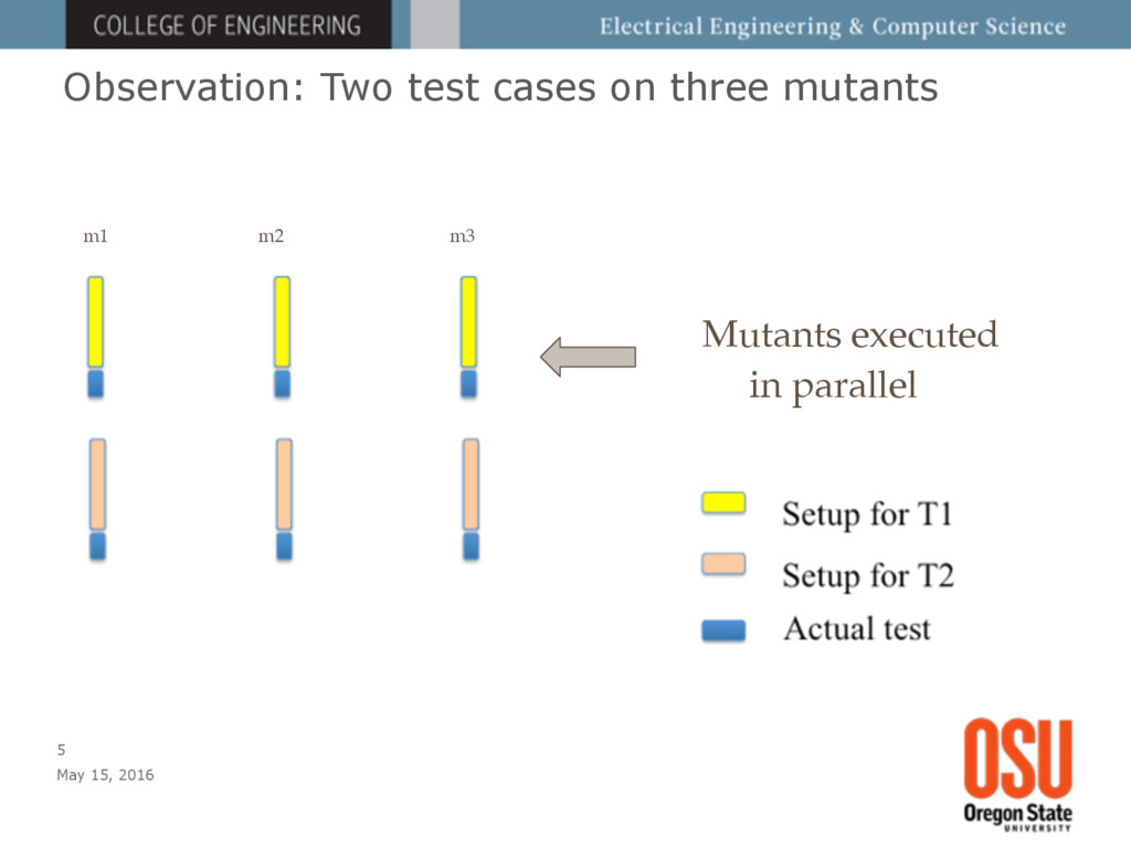 Observation: Two test cases on three mutants Ma...