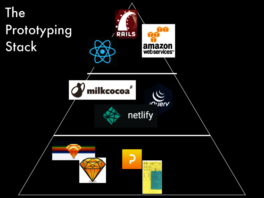 The Prototyping Stack