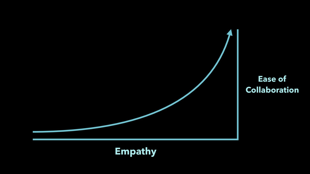 Ease of Collaboration Empathy