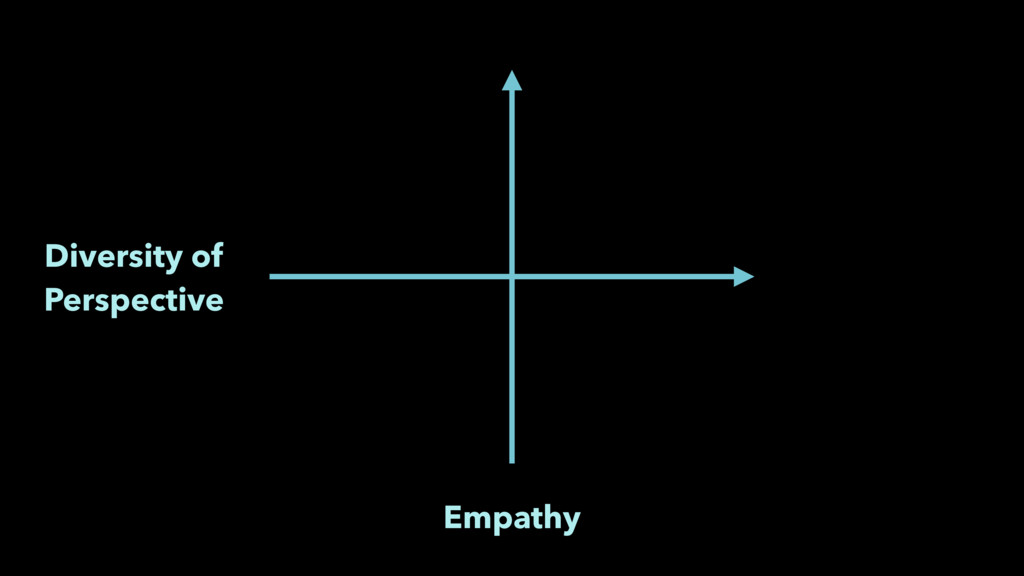 Empathy Diversity of Perspective