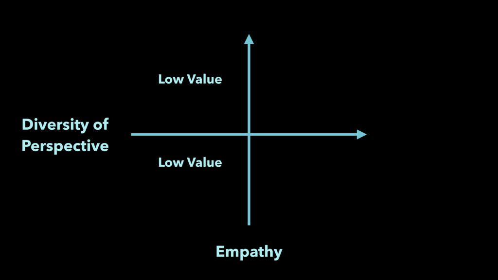 Empathy Diversity of Perspective Low Value Low ...