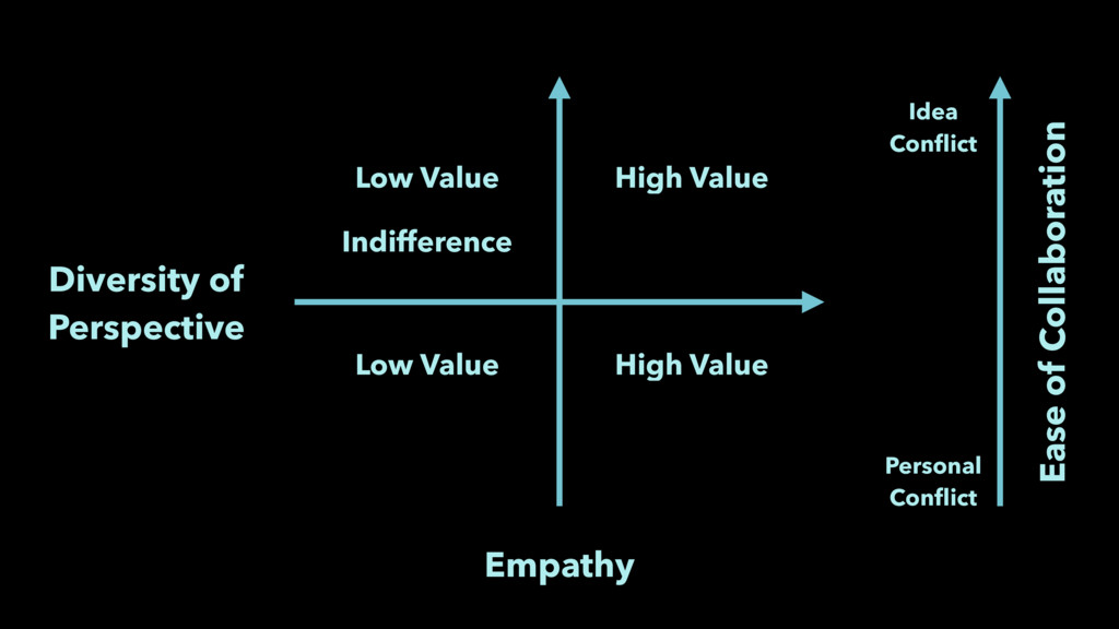 Empathy Diversity of Perspective Low Value High...