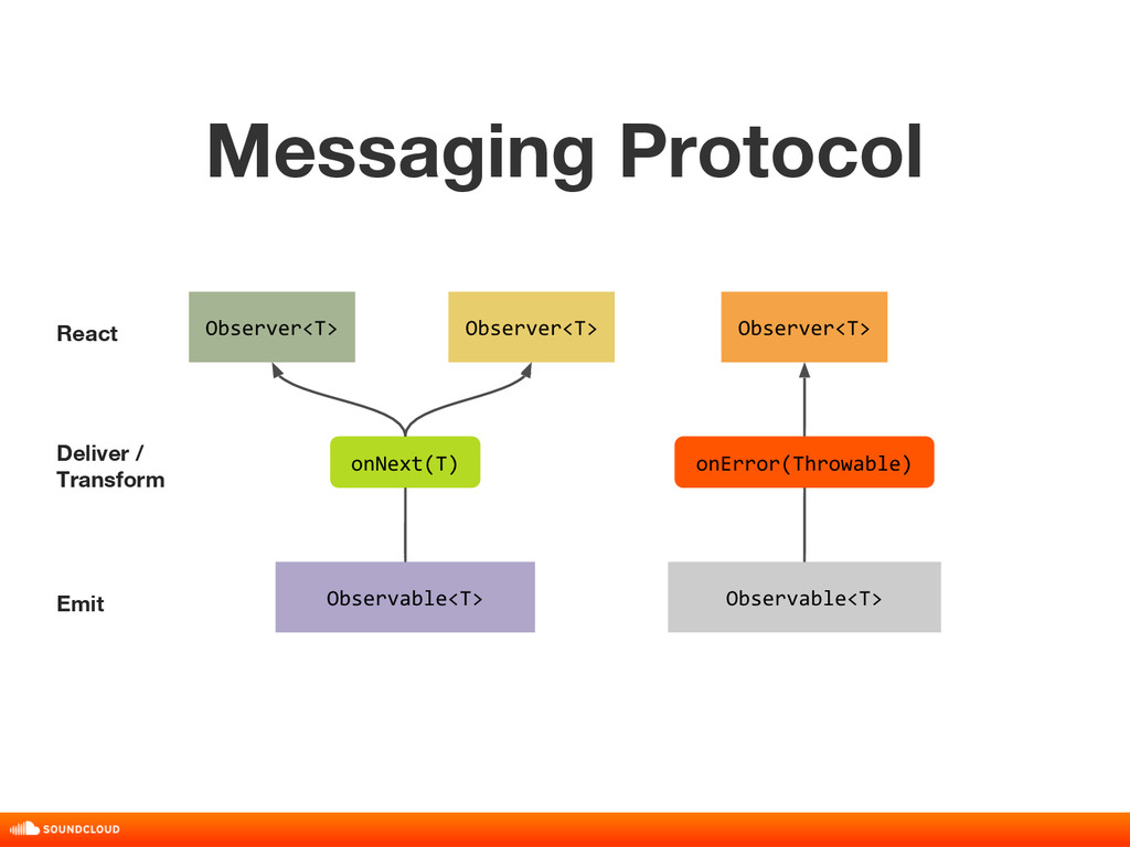 Messaging Protocol title, date, 01 of 10 Observ...