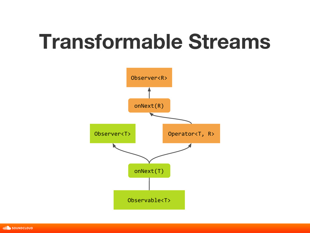 Transformable Streams title, date, 01 of 10 Obs...