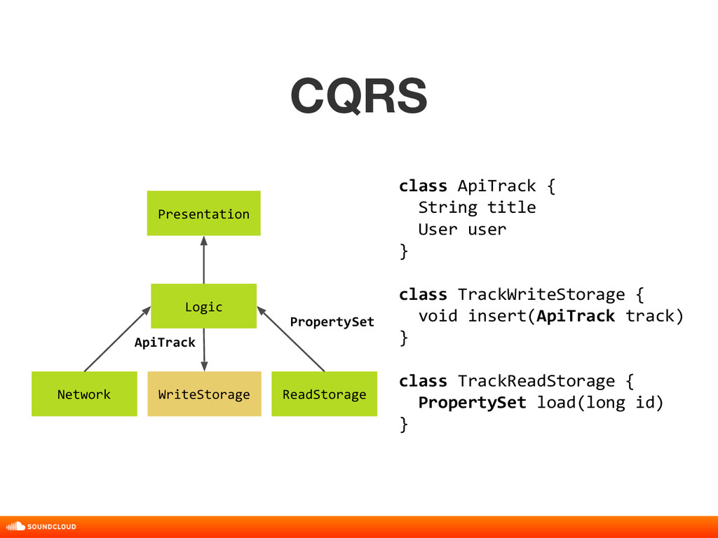 CQRS title, date, 01 of 10 ReadStorage Logic Pr...
