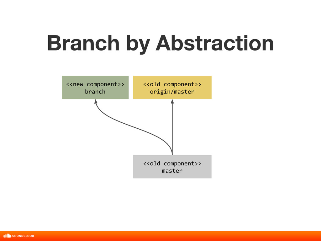 Branch by Abstraction title, date, 01 of 10 <<n...