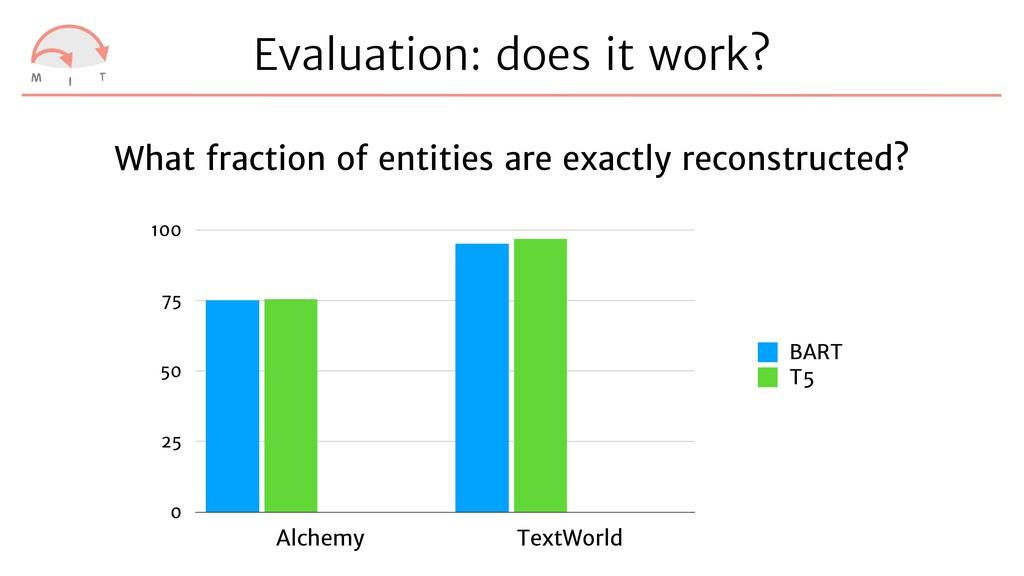 Evaluation: does it work? 0 25 50 75 100 Alchem...