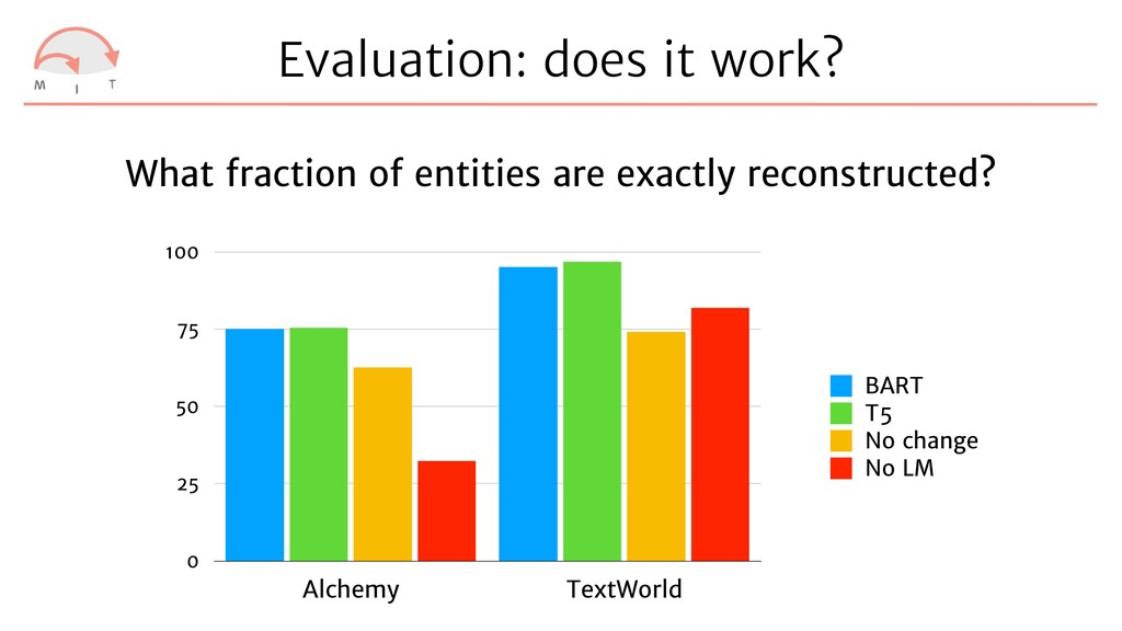 Evaluation: does it work? What fraction of enti...