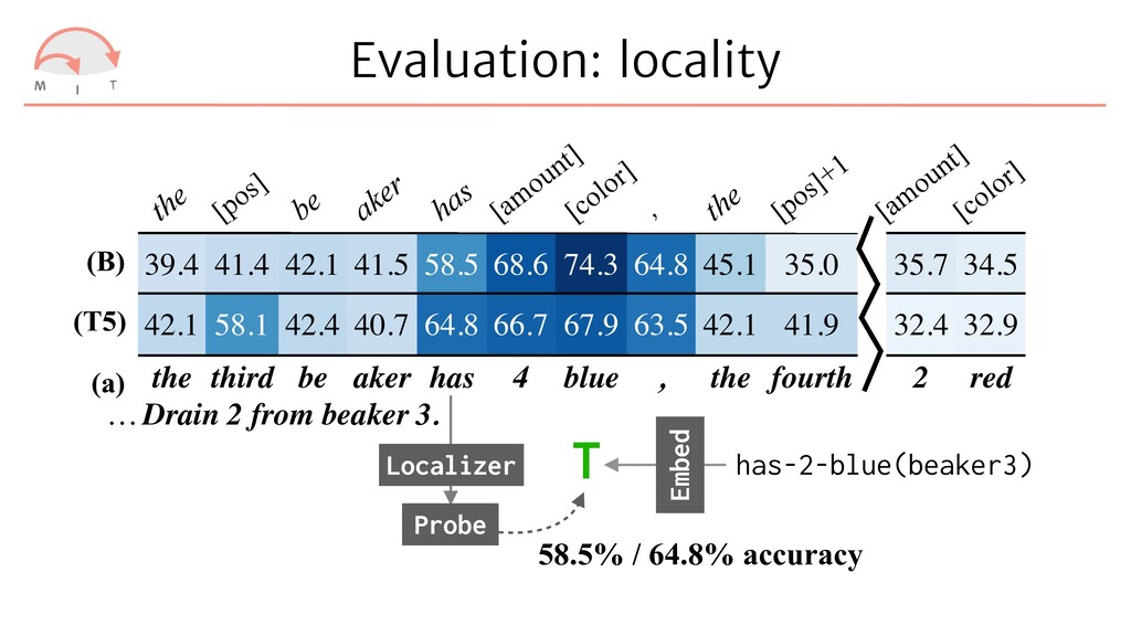 Evaluation: locality T the [pos] be aker has [a...